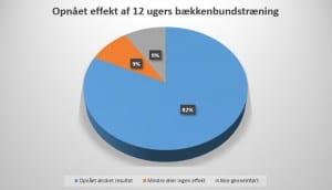 12-ugers-baekkendbunds-traening-giver-effekt